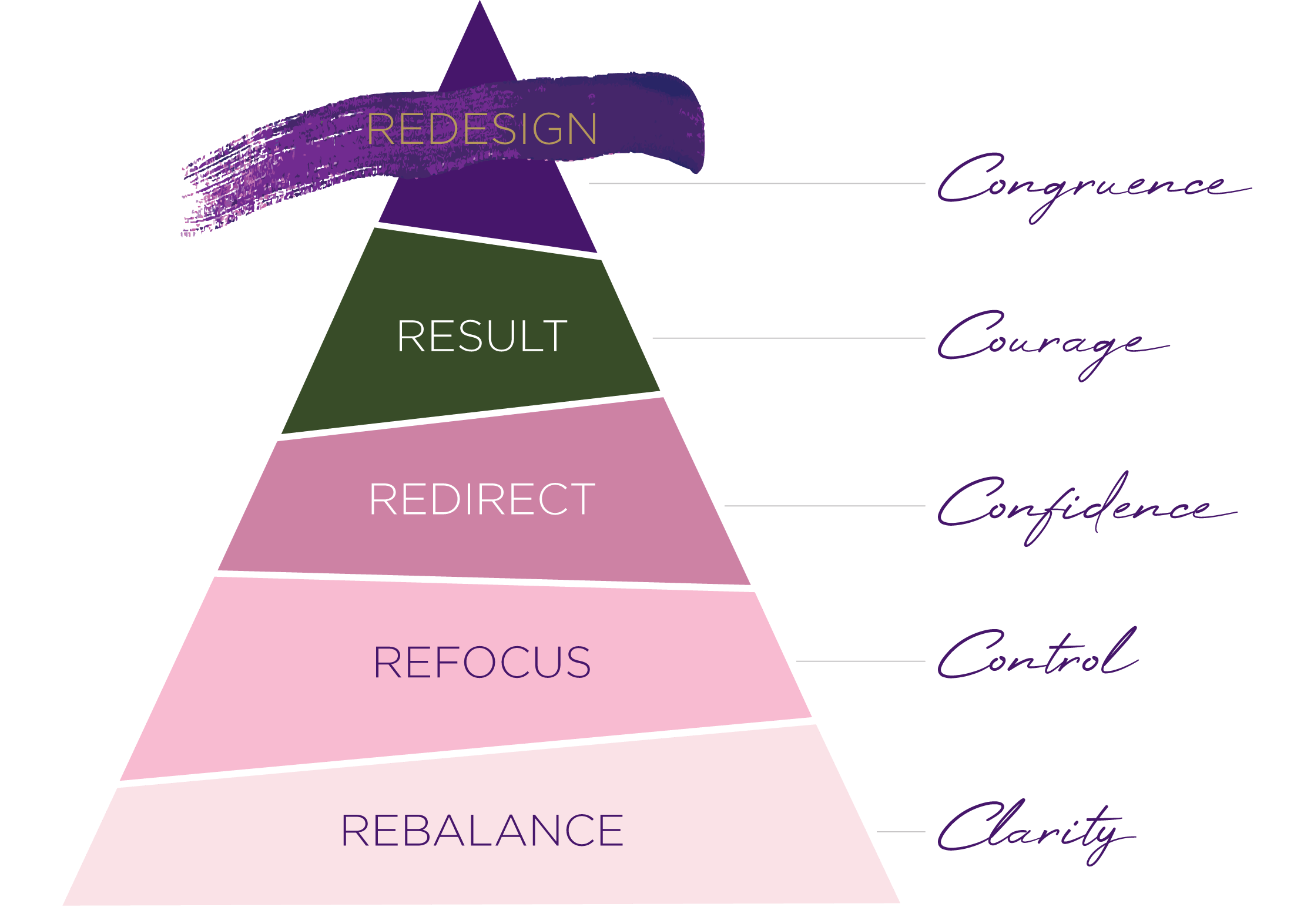 The Redesign Method by Neelam Challoner